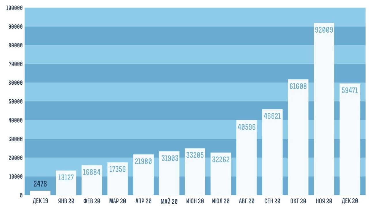 В ноябре наш сайт посетила почти 81 тысяча человек (92 тысячи визитов). Это в 5,5 раз превышает показатель «докоронавирусного» февраля. Дальше — больше